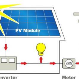 Prosumator - producator si consumator de energie